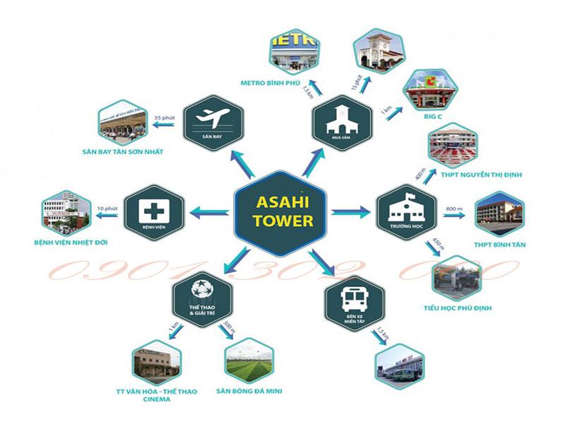 Tiềm nănglớn mạnhcủaDự án căn hộ Asahi tower Quận 8